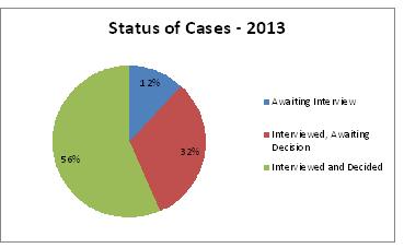 Chart A1