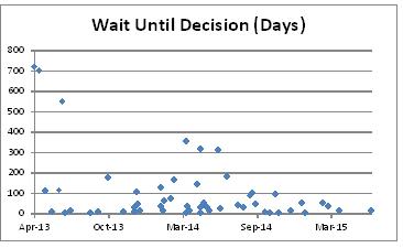 Chart A4