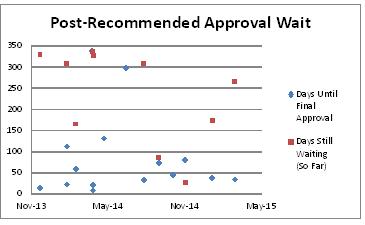 Chart A6